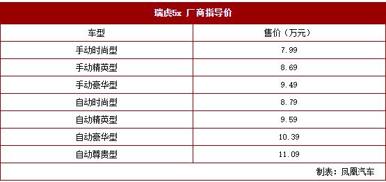 奇瑞瑞虎5x上市售价799-1109万元_北京赛车彩票