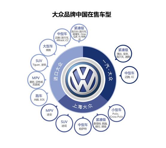 其中,捷达和桑塔纳属于入门级紧凑型轿车,均为三厢造型;宝来、朗逸、朗行和朗境都属于中档紧凑型轿车,其中朗行为朗逸的两厢掀背版、朗境为朗行的跨界版;高尔夫和速腾属于高档紧凑型轿车,一个两厢、一个三厢。 简单点说,桑塔纳和捷达属于入门级产品,售价相对较低,但空间够大也比较实用,适合刚刚步入社会的年轻人选择;朗逸和宝来的定位略高于前两者,配置上也更全面一些,更适合家庭用户,由朗逸衍生来的朗行和朗境则具有更突出的个性,分别是大空间实用性和偏越野的跨界味;要说更高端的则是高尔夫和速腾,与前面两个档次的车型专门为中国