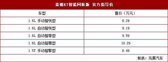 一汽森雅R7智能网联版上市 售8.29万元起
