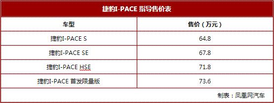 捷豹I-PACE售价公布 售64.8万起/享多重钜惠礼遇