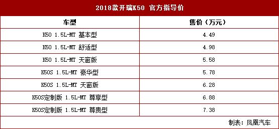 2018款开瑞K50上市 售4.49-7.38万元