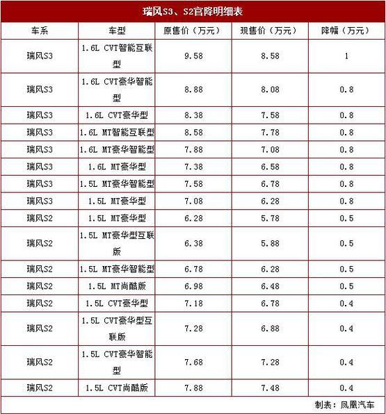 江淮瑞风S3/S2官方调价 降0.4-1.0万元