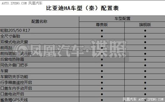 比亚迪秦部分配置曝光 新车将本月上市_凤凰网汽车