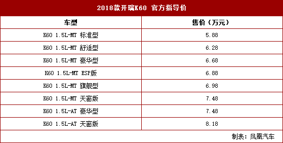 2018款开瑞K60上市 售5.88-8.18万元