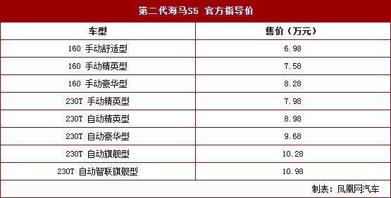 新一代海马S5正式上市 售6.98-10.98万元