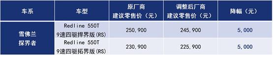 上汽通用调整部分车型售价 最高降幅2.5万元