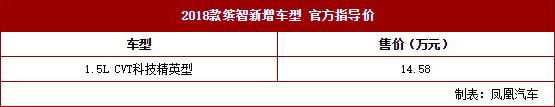 2018款缤智新增车型上市 售14.58万元