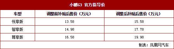 小鹏汽车G3调整补贴后售价 涨2.0-3.4万元
