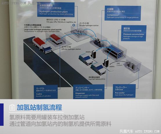汽车达人秀(34)氢燃料电池车的重生