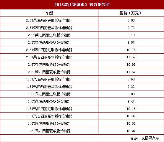 江铃域虎3正式上市 售价8.68