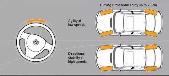 能让车辆拥有更的转弯半径并且极地提升车辆灵活