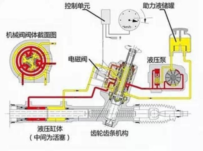 电动助力转向系统(eps)