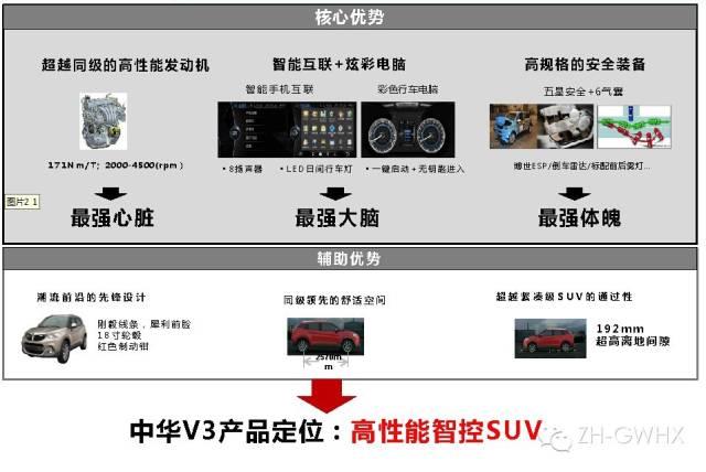 中华V3高性能智控SUV,近期强势上市高清图片